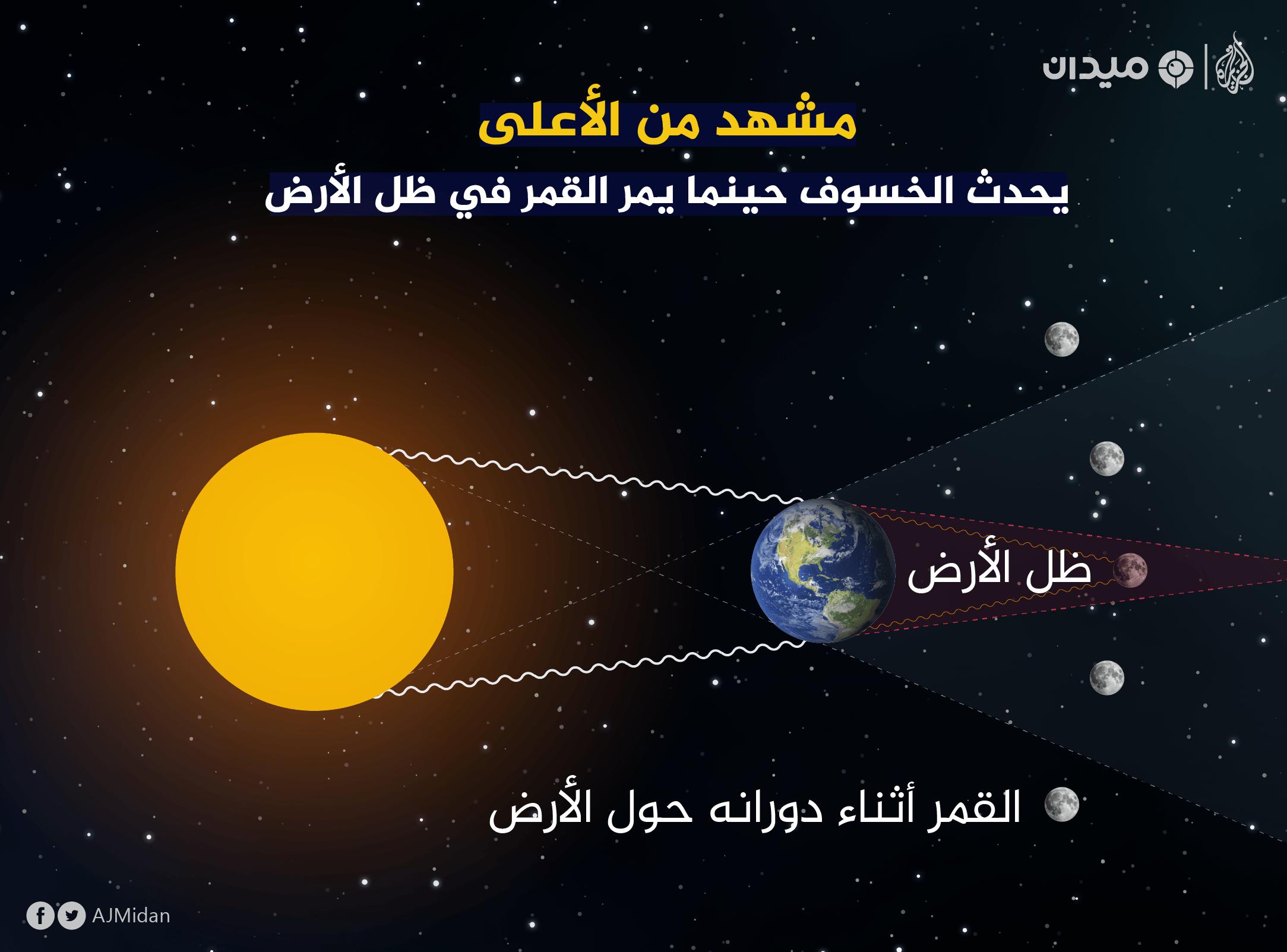 خسوف القمر الدموي - أطول خسوف في ق 21 - AymanWeb